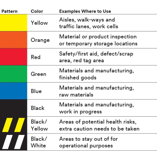 Chart outlining the meaning of the various 3M Tape colors