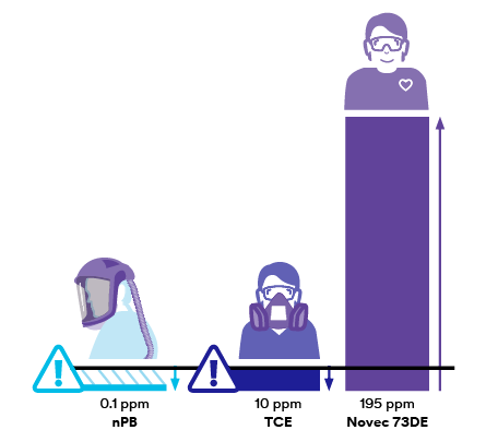 Bar chart showing exposure guidelines for nPB (0.1 ppm), TCE (10 ppm) and Novec 73DE fluid (195 ppm) along with representational people in safety gear icons.